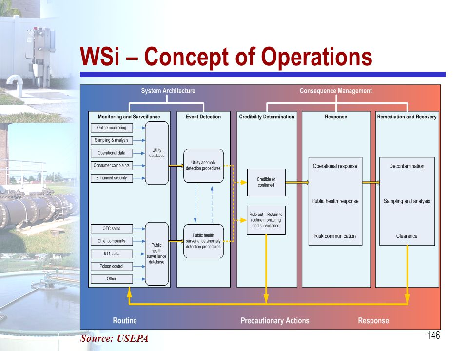 146 WSi – Concept of Operations Source: USEPA