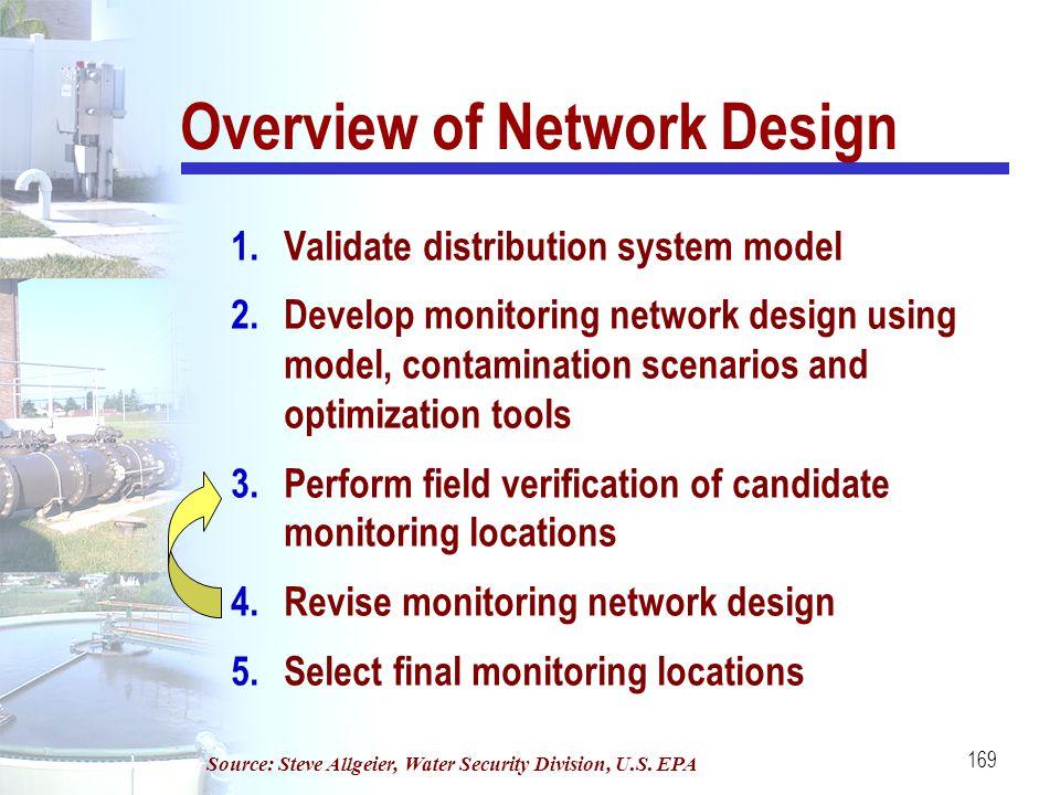 169 Overview of Network Design 1.Validate distribution system model 2.Develop monitoring network design using model, contamination scenarios and optim
