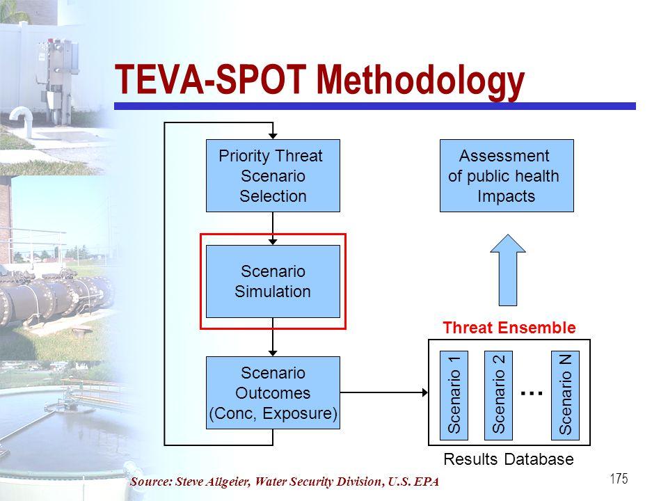 175 TEVA-SPOT Methodology Priority Threat Scenario Selection Scenario Simulation Scenario Outcomes (Conc, Exposure) Scenario 1Scenario 2 … Scenario N