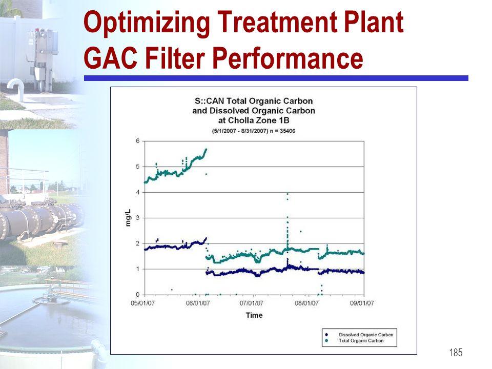 185 Optimizing Treatment Plant GAC Filter Performance