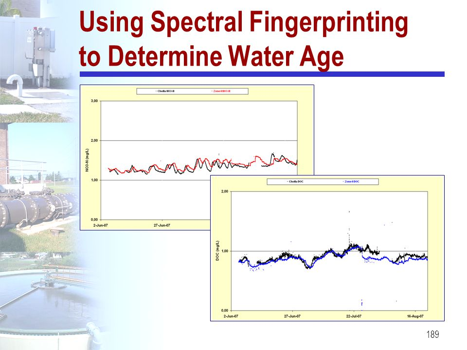 189 Using Spectral Fingerprinting to Determine Water Age