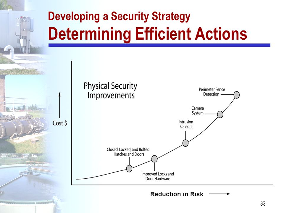 33 Developing a Security Strategy Determining Efficient Actions Reduction in Risk