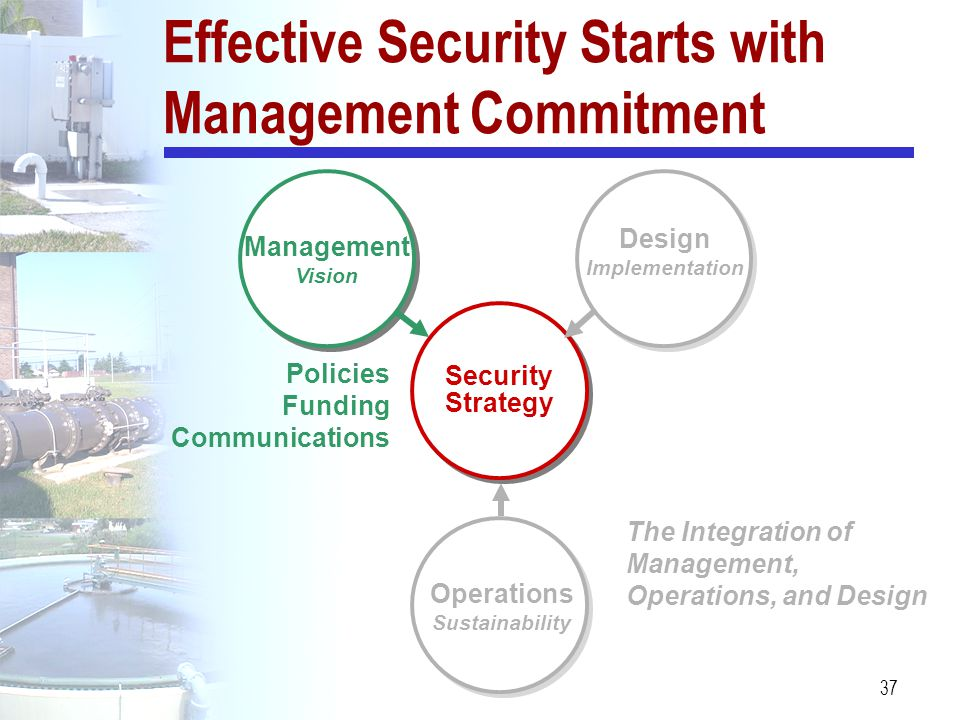 37 Effective Security Starts with Management Commitment Management Vision Policies Funding Communications Security Strategy Operations Sustainability