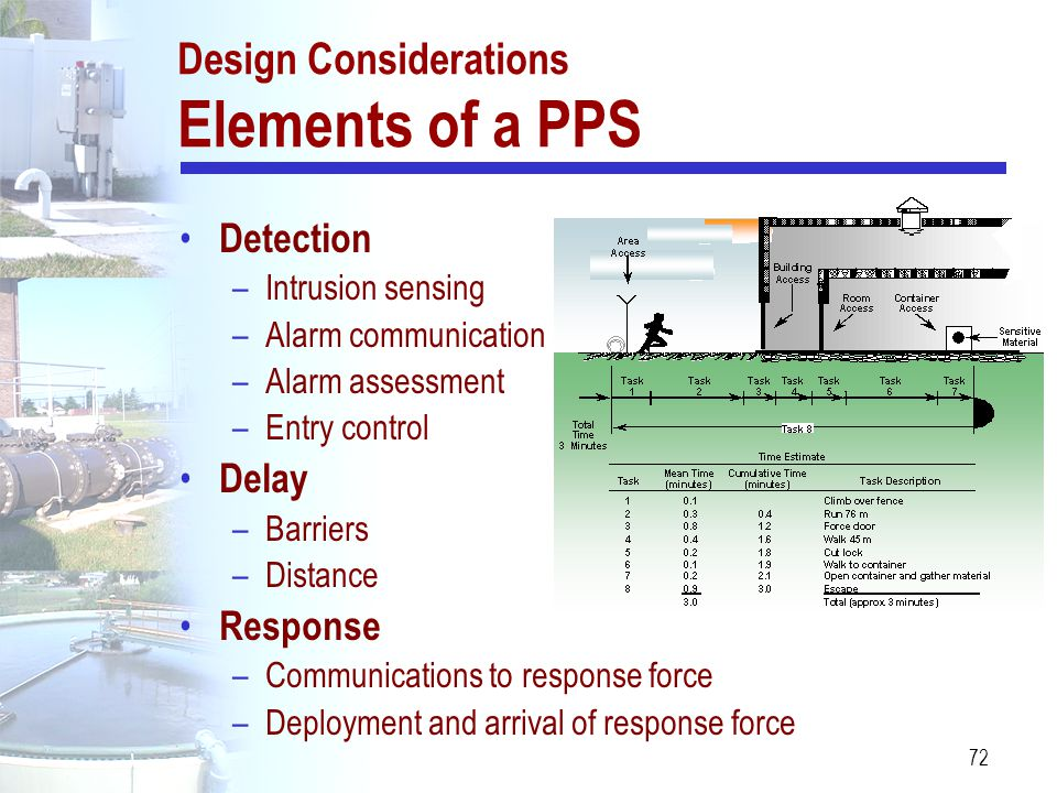 72 Design Considerations Elements of a PPS Detection –Intrusion sensing –Alarm communication –Alarm assessment –Entry control Delay –Barriers –Distanc