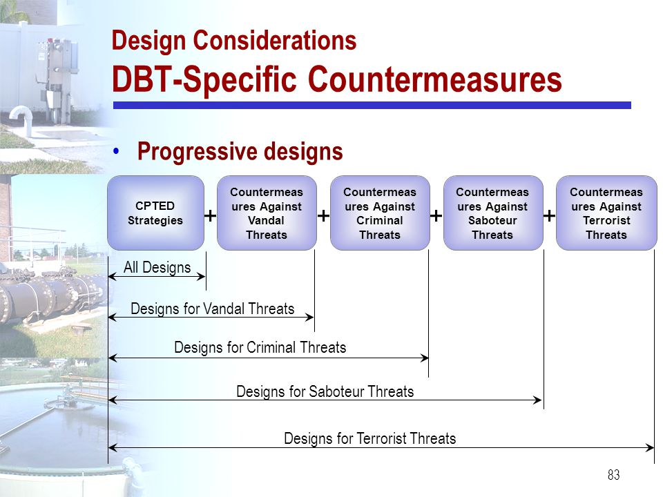83 Design Considerations DBT-Specific Countermeasures CPTED Strategies Countermeas ures Against Vandal Threats Countermeas ures Against Criminal Threa