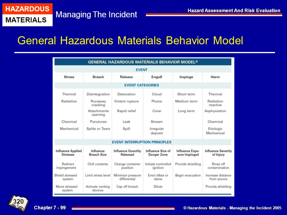 © Hazardous Materials - Managing the Incident 2005 Managing The Incident HAZARDOUS MATERIALS Chapter 7 - 99 Hazard Assessment And Risk Evaluation Gene