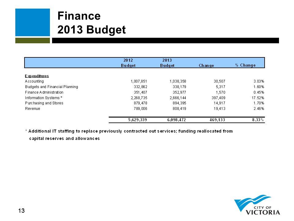 13 Finance 2013 Budget