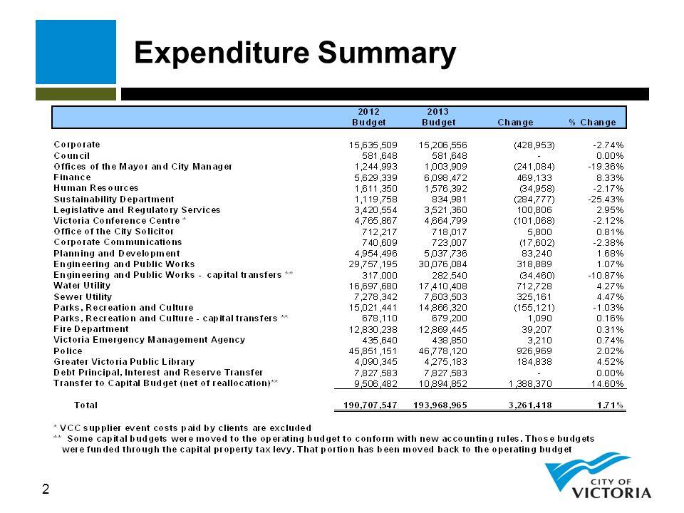 3 Revenue Summary