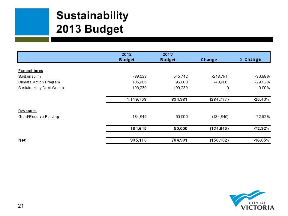 21 Sustainability 2013 Budget