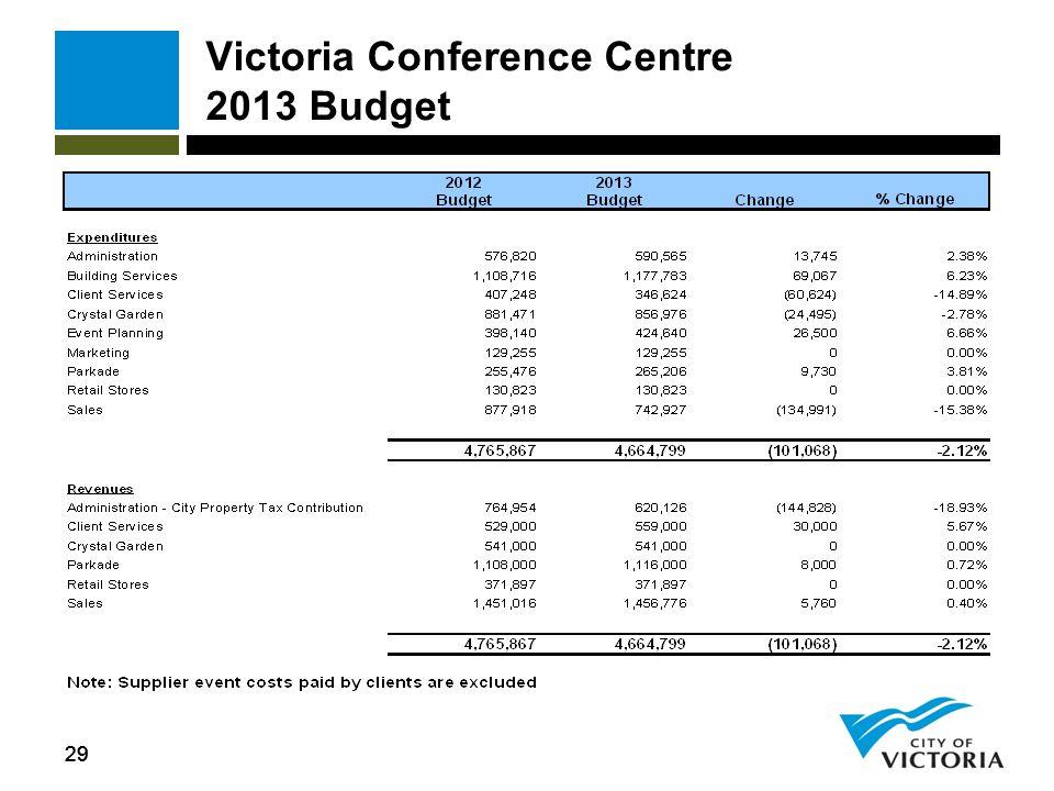 29 Victoria Conference Centre 2013 Budget
