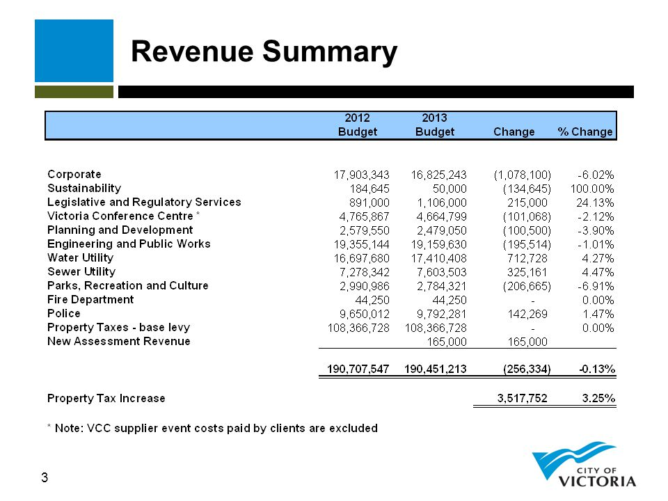 64 Victoria Emergency Management Agency 2013 Budget
