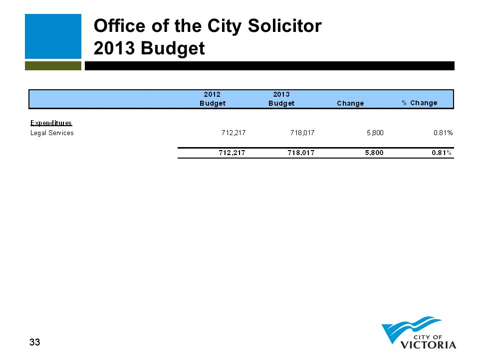 33 Office of the City Solicitor 2013 Budget