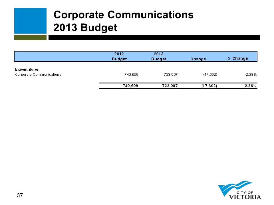 37 Corporate Communications 2013 Budget