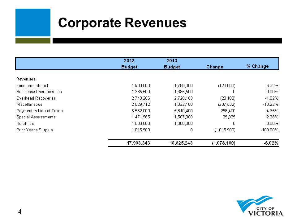 55 Corporate Expenditures