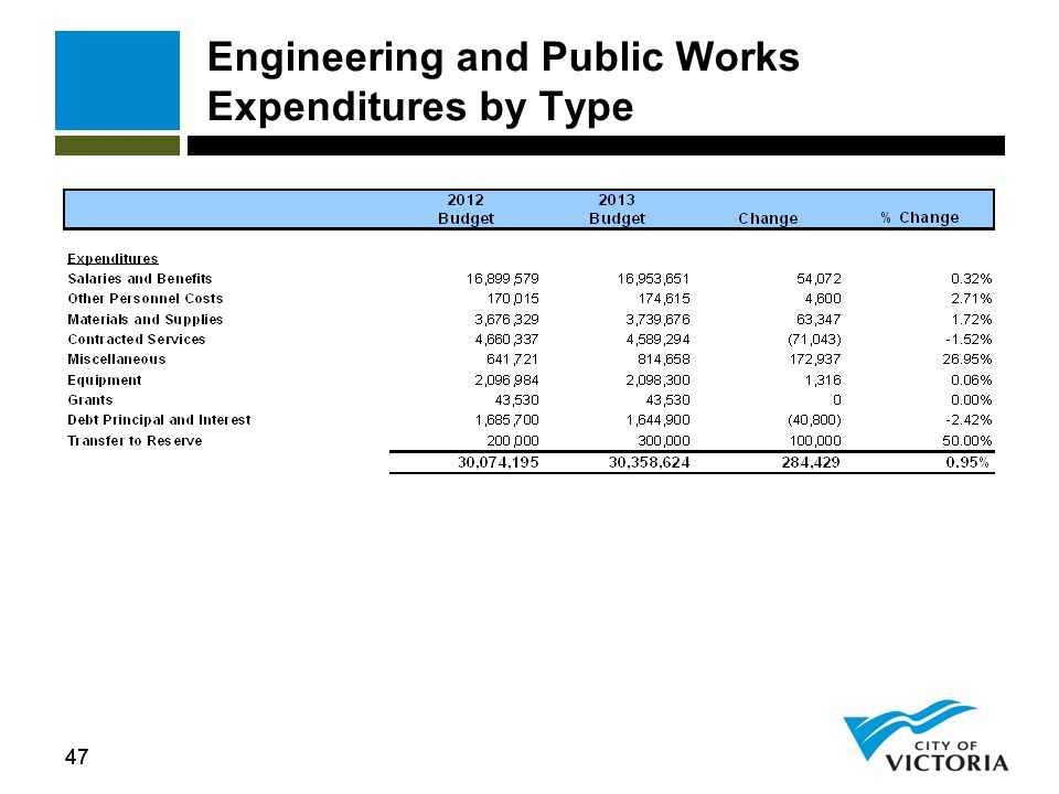 47 Engineering and Public Works Expenditures by Type