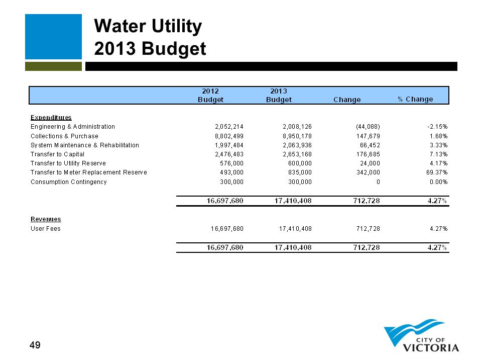 49 Water Utility 2013 Budget
