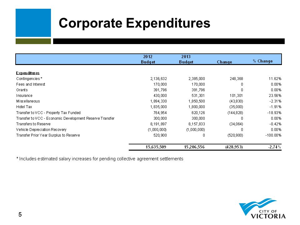 Corporate Communications Explanation of Changes  CUPE salary increase (2% per collective agreement)  WCB and LTD premium increases  Term position ended