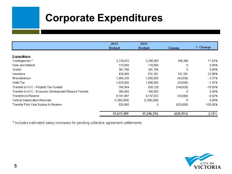 66 Council 2013 Budget
