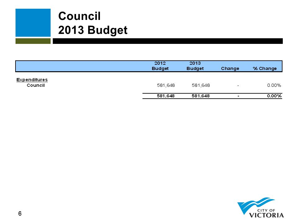 57 Parks, Recreation and Culture 2013 Budget