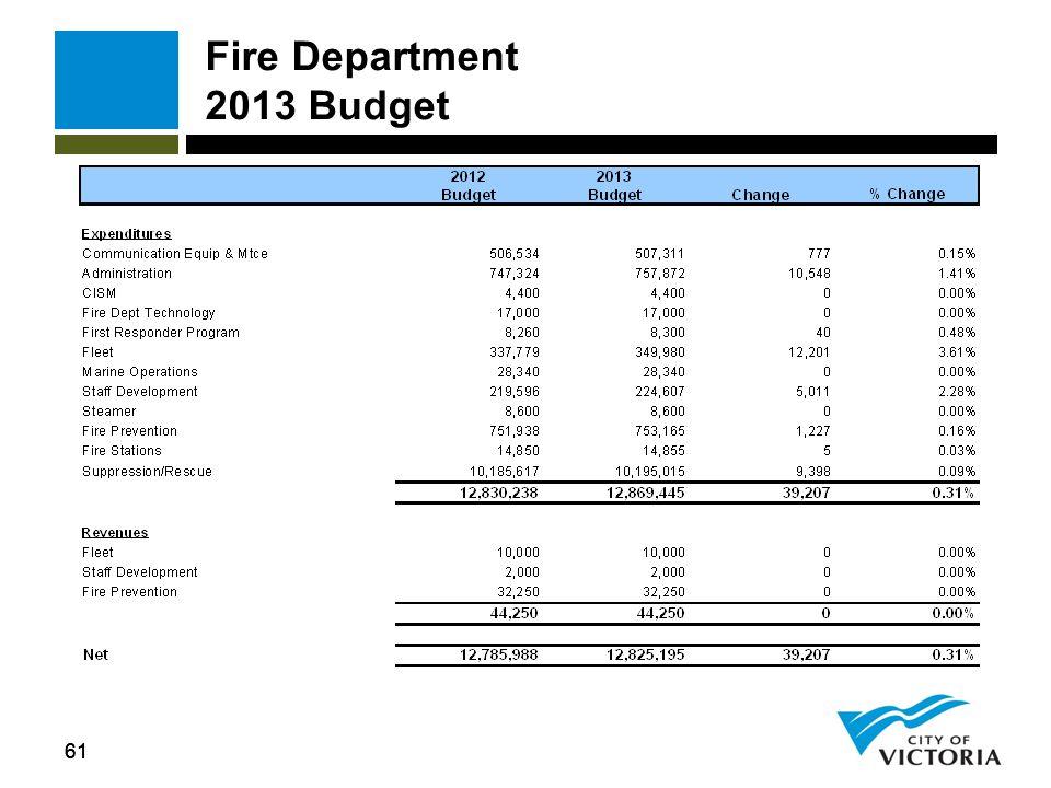 61 Fire Department 2013 Budget