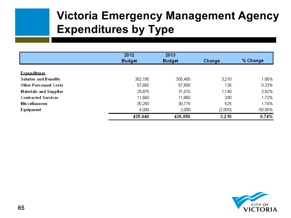 65 Victoria Emergency Management Agency Expenditures by Type