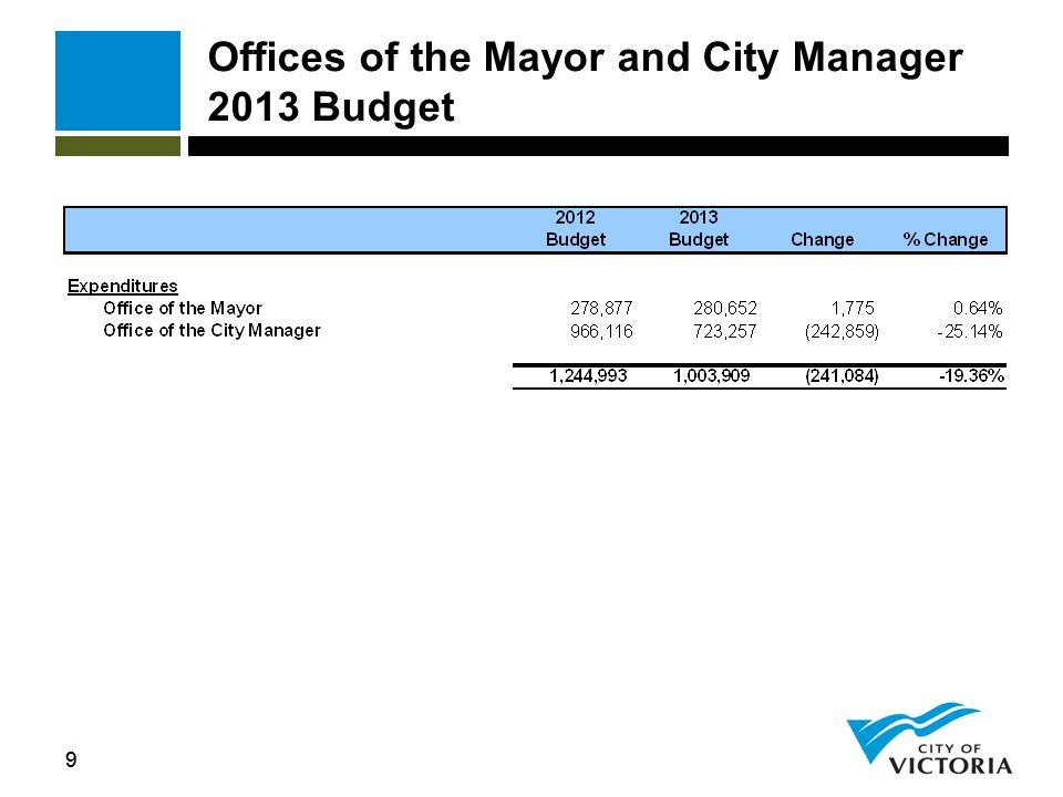 30 Victoria Conference Centre Expenditures by Type