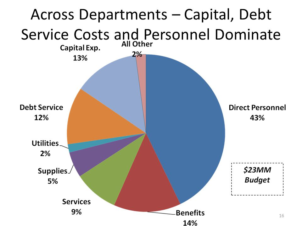 Across Departments – Capital, Debt Service Costs and Personnel Dominate 16