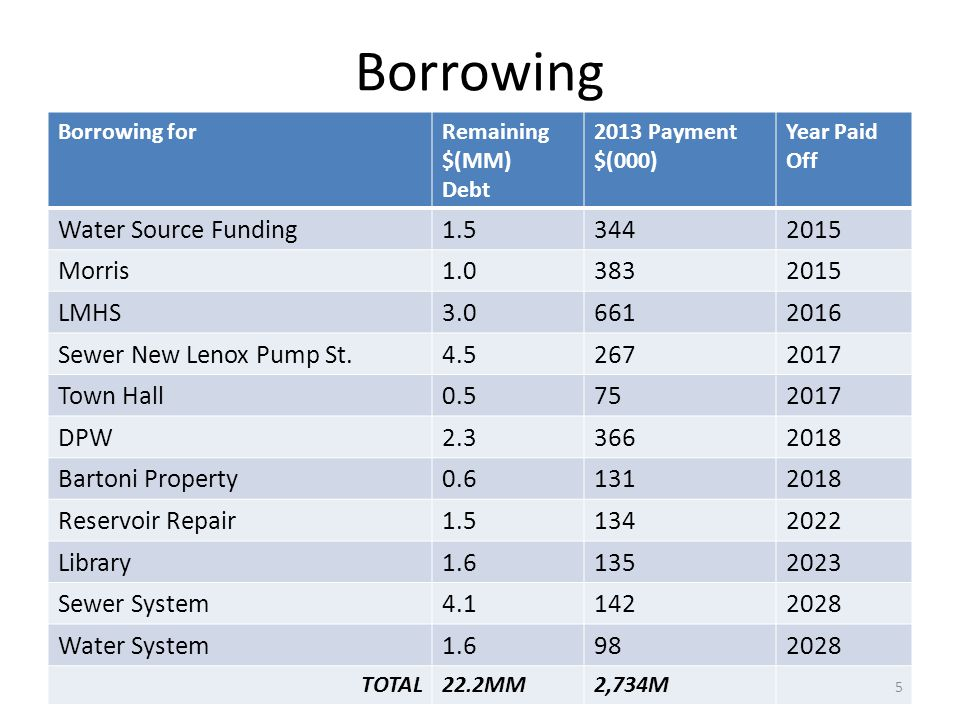 Borrowing Borrowing forRemaining $(MM) Debt 2013 Payment $(000) Year Paid Off Water Source Funding1.53442015 Morris1.03832015 LMHS3.06612016 Sewer New Lenox Pump St.4.52672017 Town Hall0.5752017 DPW2.33662018 Bartoni Property0.61312018 Reservoir Repair1.51342022 Library1.61352023 Sewer System4.11422028 Water System1.6982028 TOTAL22.2MM2,734M 5