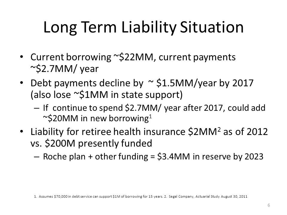 Long Term Liability Situation Current borrowing ~$22MM, current payments ~$2.7MM/ year Debt payments decline by ~ $1.5MM/year by 2017 (also lose ~$1MM in state support) – If continue to spend $2.7MM/ year after 2017, could add ~$20MM in new borrowing 1 Liability for retiree health insurance $2MM 2 as of 2012 vs.