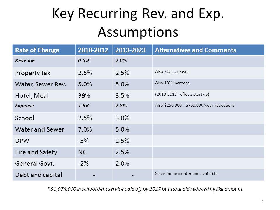 Alternative Projections 2013-23 AssumptionRecurring Revenue ($MM – 10 yr.