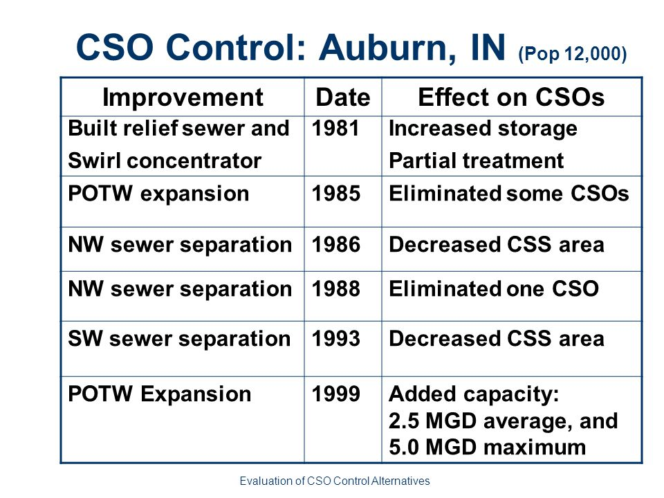 CSO Control: Auburn, IN (Pop 12,000) ImprovementDateEffect on CSOs Built relief sewer and Swirl concentrator 1981Increased storage Partial treatment POTW expansion1985Eliminated some CSOs NW sewer separation1986Decreased CSS area NW sewer separation1988Eliminated one CSO SW sewer separation1993Decreased CSS area POTW Expansion1999Added capacity: 2.5 MGD average, and 5.0 MGD maximum Evaluation of CSO Control Alternatives