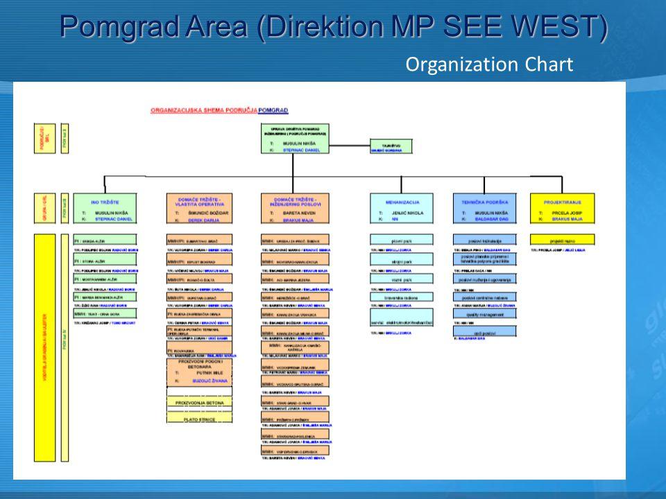 Organization Chart Pomgrad Area (Direktion MP SEE WEST)