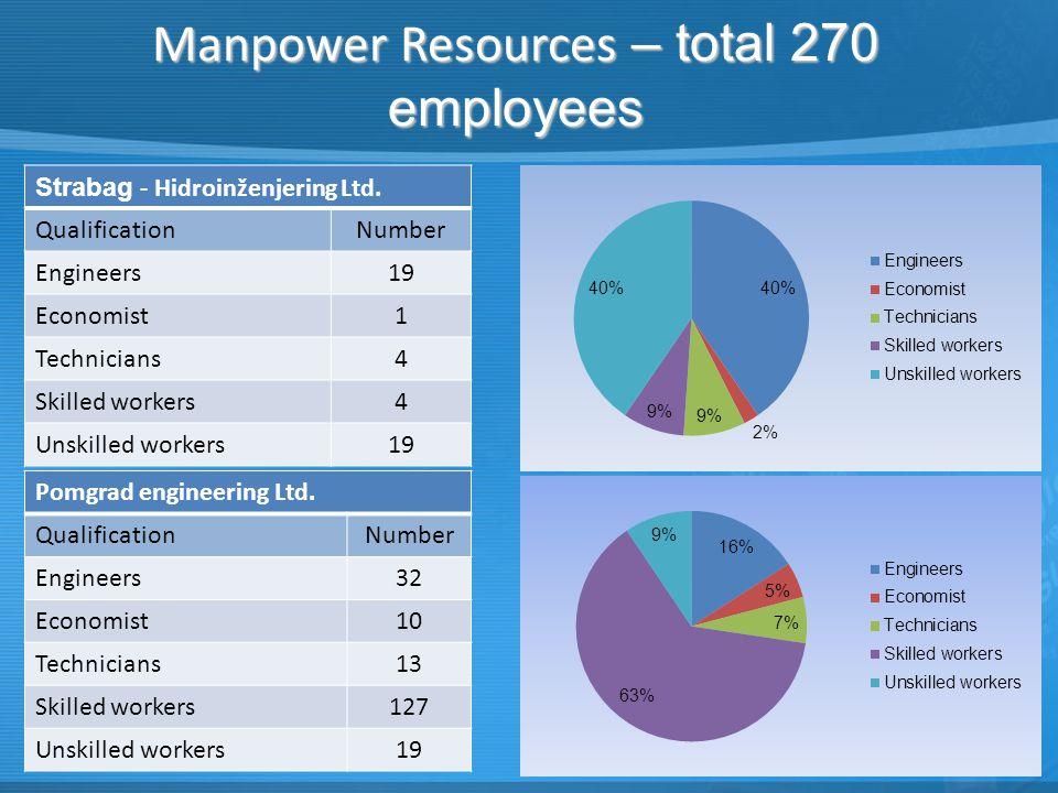 Manpower Resources – total 270 employees Strabag - Hidroinženjering Ltd.