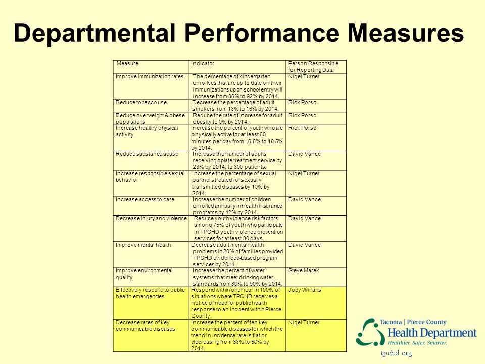 tpchd.org Departmental Performance Measures MeasureIndicatorPerson Responsible for Reporting Data Improve immunization ratesThe percentage of kinderga