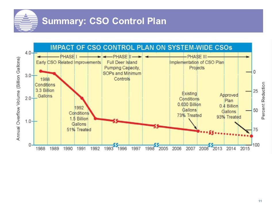 11 Summary: CSO Control Plan
