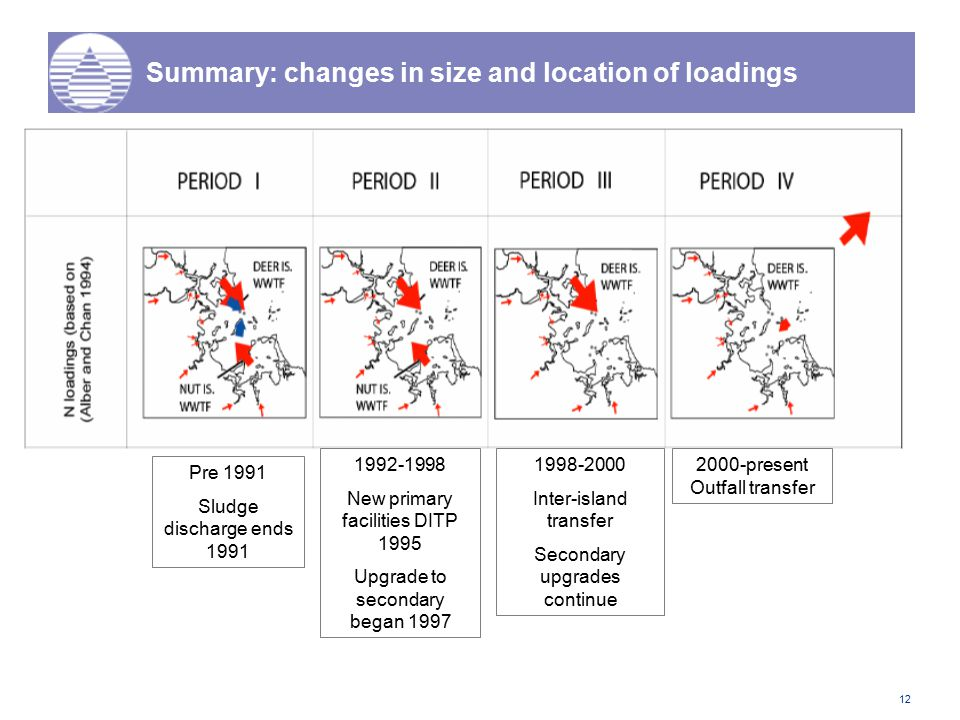 12 Summary: changes in size and location of loadings Pre 1991 Sludge discharge ends 1991 1992-1998 New primary facilities DITP 1995 Upgrade to seconda