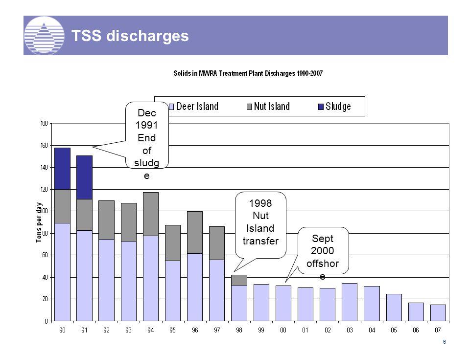 6 TSS discharges 1998 Nut Island transfer Dec 1991 End of sludg e Sept 2000 offshor e