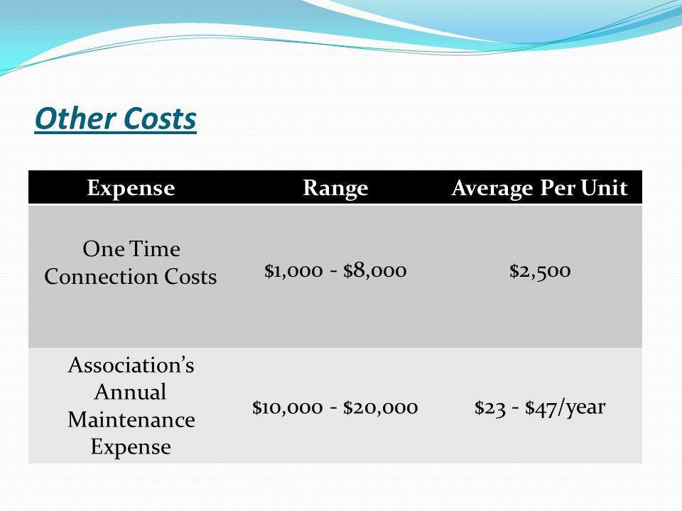 Other Costs ExpenseRangeAverage Per Unit One Time Connection Costs $1,000 - $8,000$2,500 Association's Annual Maintenance Expense $10,000 - $20,000$23 - $47/year