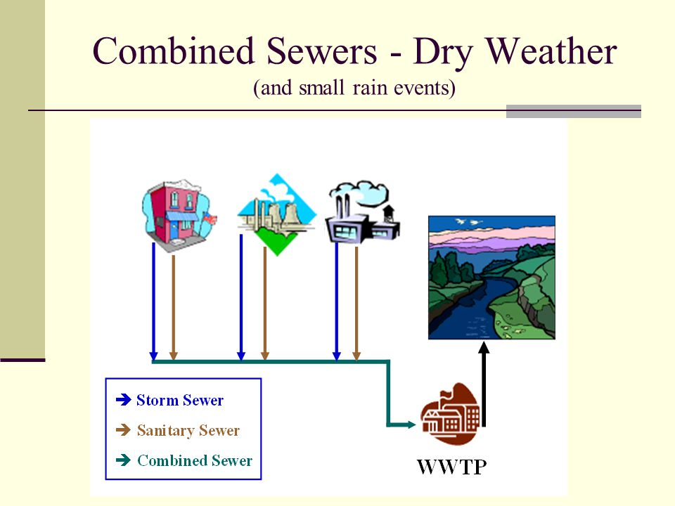 Combined Sewers - Dry Weather (and small rain events)