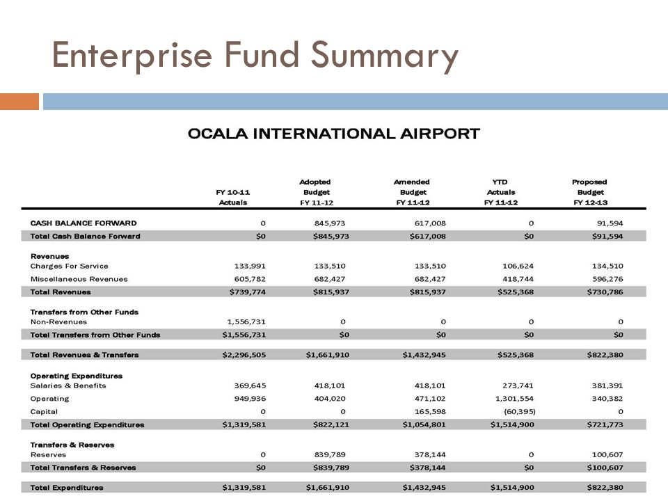 Enterprise Fund Summary