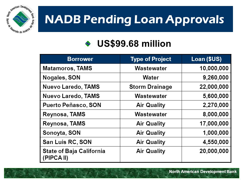 North American Development Bank NADB Pending Loan Approvals BorrowerType of ProjectLoan ($US) Matamoros, TAMSWastewater10,000,000 Nogales, SONWater9,260,000 Nuevo Laredo, TAMSStorm Drainage22,000,000 Nuevo Laredo, TAMSWastewater5,600,000 Puerto Peñasco, SONAir Quality2,270,000 Reynosa, TAMSWastewater8,000,000 Reynosa, TAMSAir Quality17,000,000 Sonoyta, SONAir Quality1,000,000 San Luis RC, SONAir Quality4,550,000 State of Baja California (PIPCA II) Air Quality20,000,000 US$99.68 million