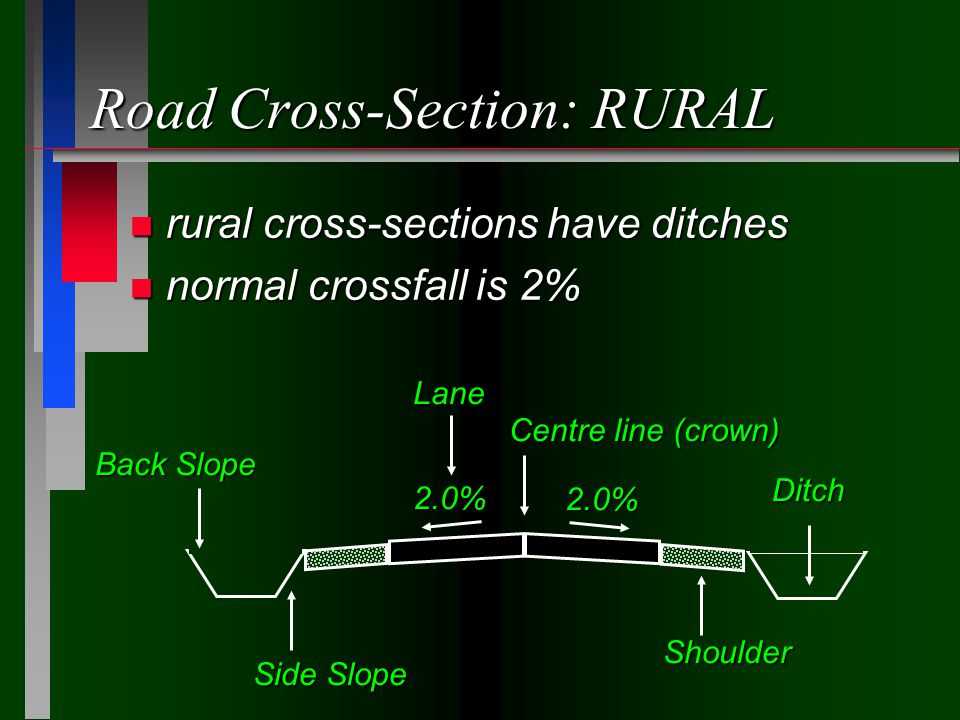 Road Cross-Section: RURAL n rural cross-sections have ditches n normal crossfall is 2% 2.0% 2.0% Centre line (crown) Shoulder Ditch Side Slope Back Sl