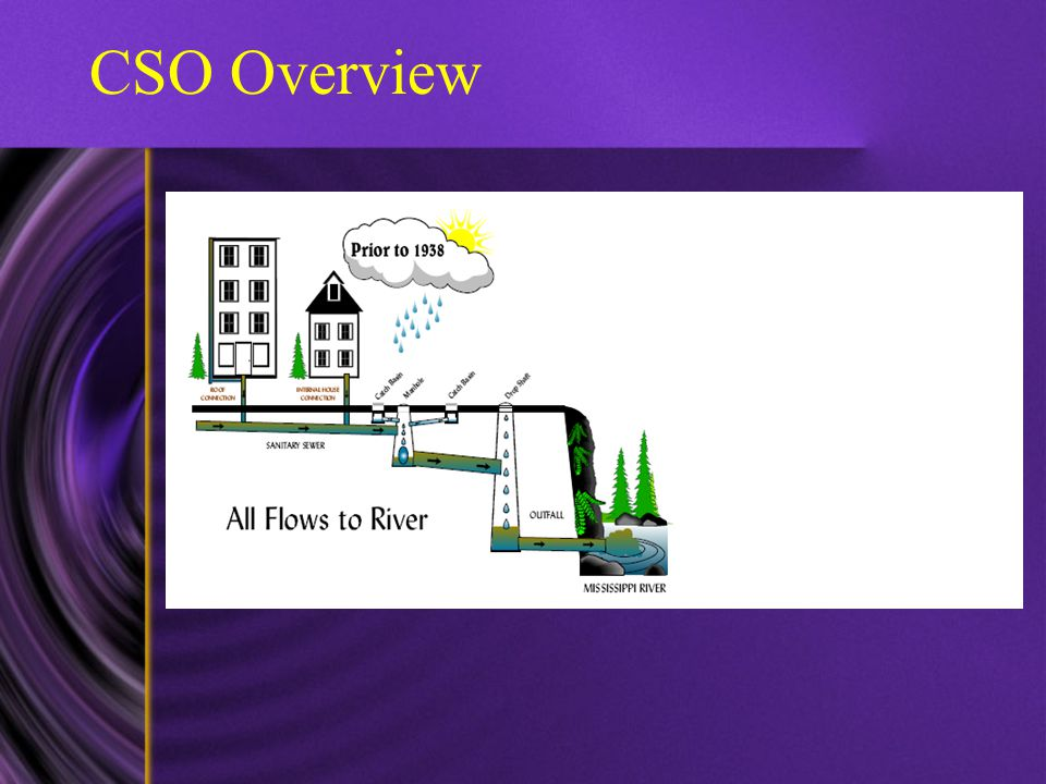 CSO Overview