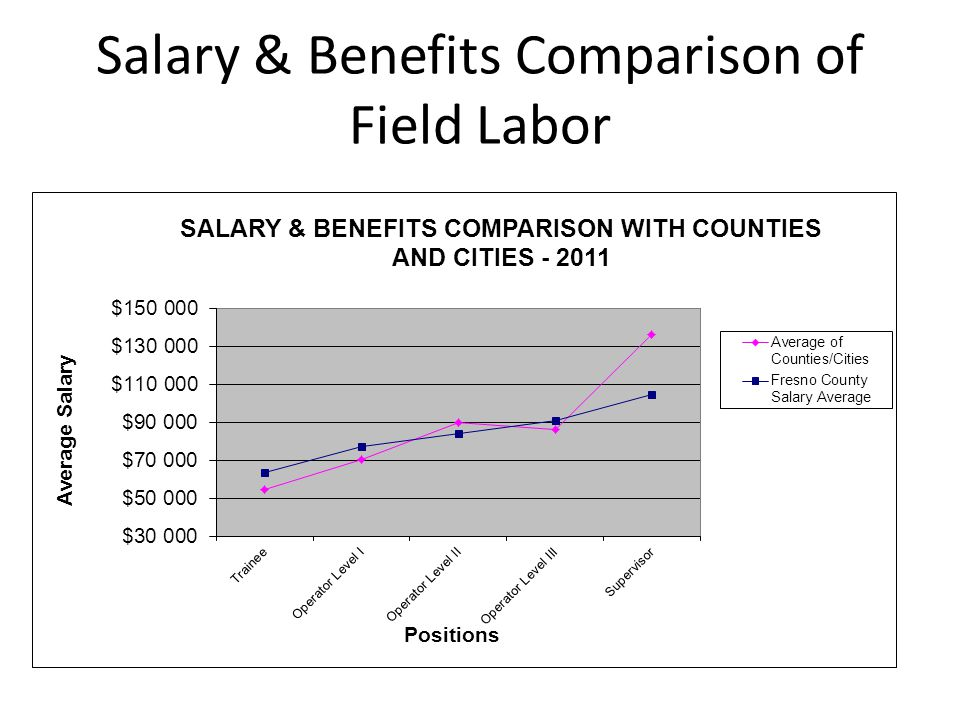 Salary & Benefits Comparison of Field Labor