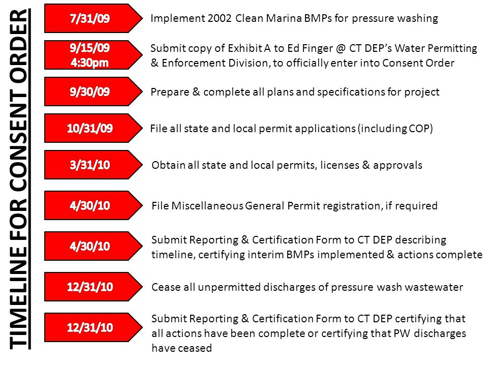 Implement 2002 Clean Marina BMPs for pressure washing Submit copy of Exhibit A to Ed Finger @ CT DEP's Water Permitting & Enforcement Division, to officially enter into Consent Order Prepare & complete all plans and specifications for project File all state and local permit applications (including COP) Obtain all state and local permits, licenses & approvals File Miscellaneous General Permit registration, if required Submit Reporting & Certification Form to CT DEP describing timeline, certifying interim BMPs implemented & actions complete Cease all unpermitted discharges of pressure wash wastewater Submit Reporting & Certification Form to CT DEP certifying that all actions have been complete or certifying that PW discharges have ceased TIMELINE FOR CONSENT ORDER