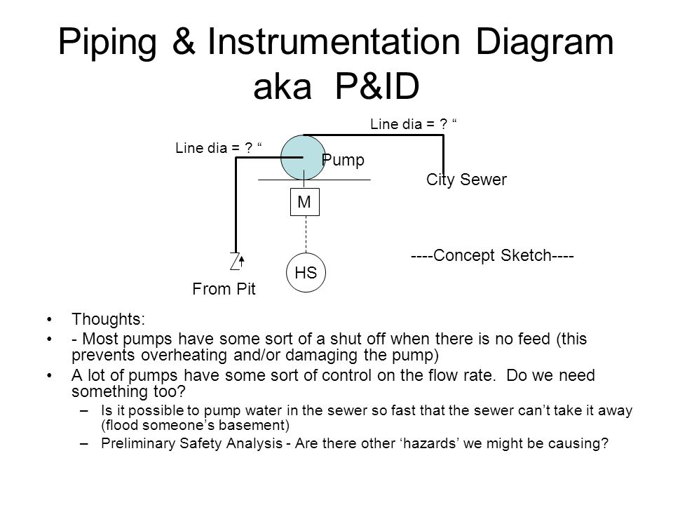 Piping & Instrumentation Diagram aka P&ID From Pit City Sewer Pump M HS Line dia = .