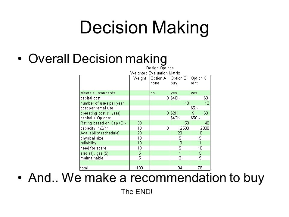 Decision Making Overall Decision making And.. We make a recommendation to buy The END!