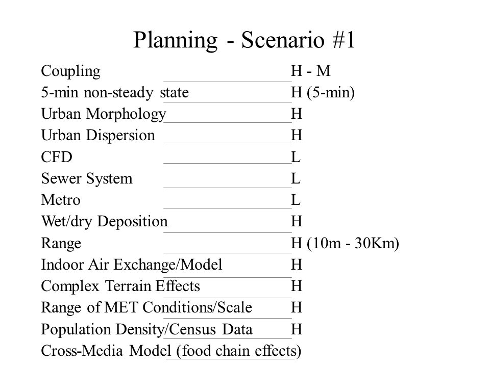 Planning - Scenario #1 Coupling 5-min non-steady state Urban Morphology Urban Dispersion CFD Sewer System Metro Wet/dry Deposition Range Indoor Air Exchange/Model Complex Terrain Effects Range of MET Conditions/Scale Population Density/Census Data Cross-Media Model (food chain effects) H - M H (5-min) H L H H (10m - 30Km) H