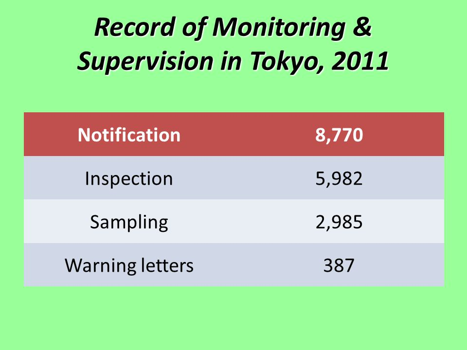 Record of Monitoring & Supervision in Tokyo, 2011 Notification8,770 Inspection5,982 Sampling2,985 Warning letters387
