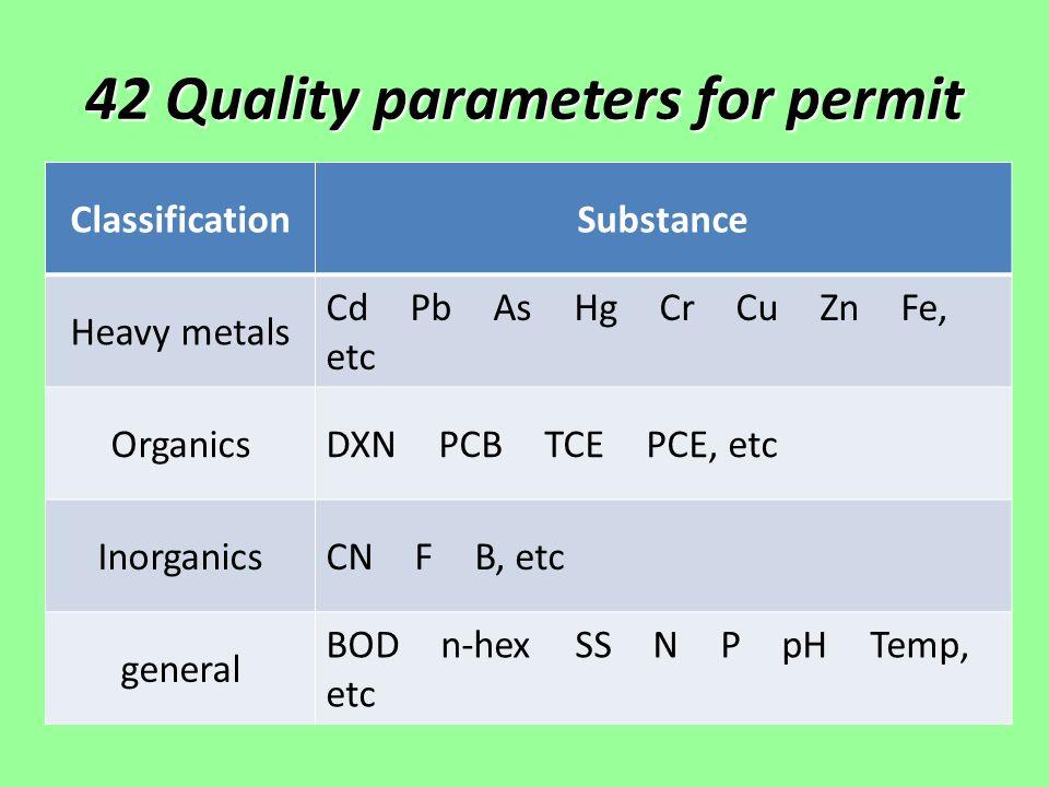 42 Quality parameters for permit ClassificationSubstance Heavy metals Cd Pb As Hg Cr Cu Zn Fe, etc Organics DXN PCB TCE PCE, etc Inorganics CN F B, etc general BOD n-hex SS N P pH Temp, etc